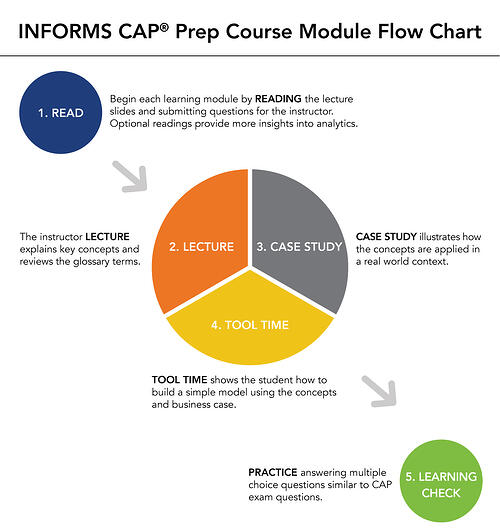 CAP_Prep_Course_Module_Flow_Chart